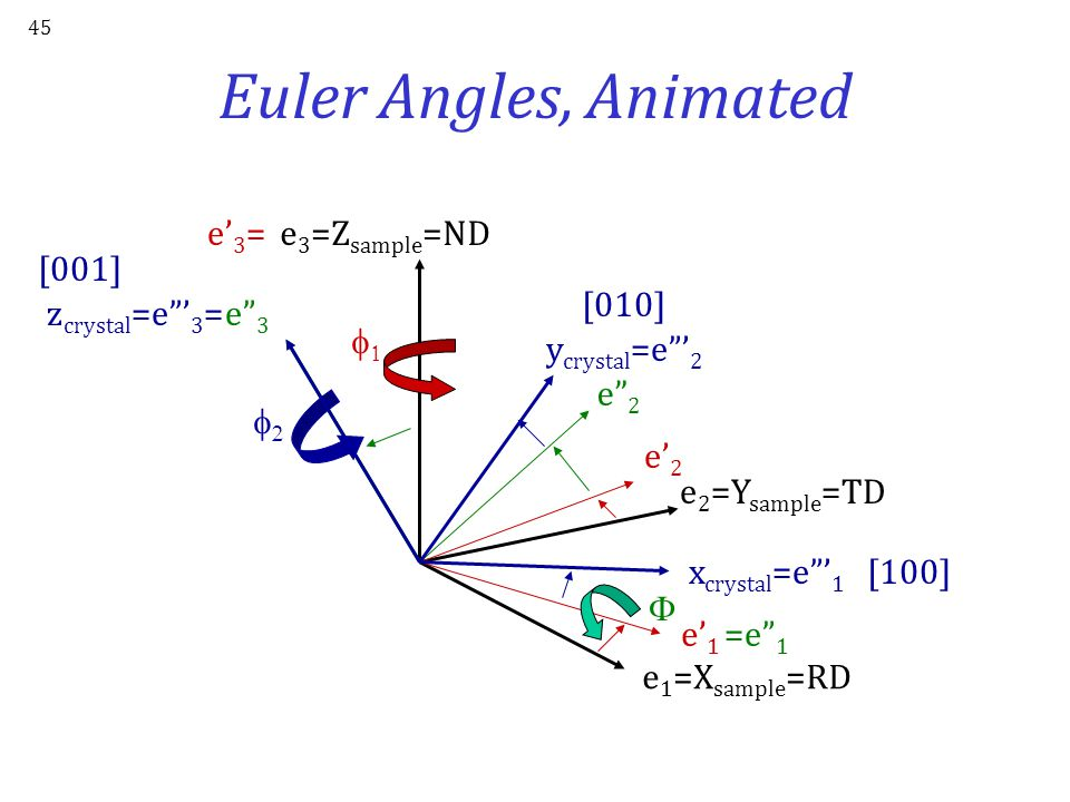 Euler Angles, Animated e'3= e3=Zsample=ND [001] [010] zcrystal=e '3=